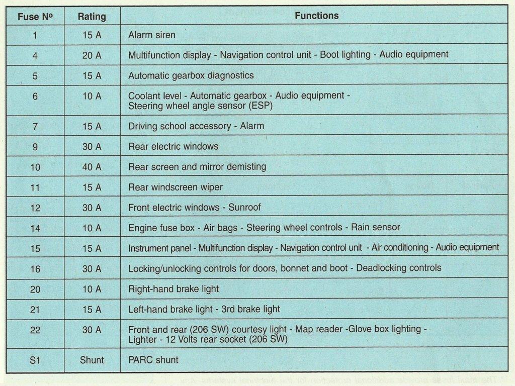 Peugeot 206 X Reg Fuse Box Diagram Simple Wiring Diagrams 307 Fan Library Lighter