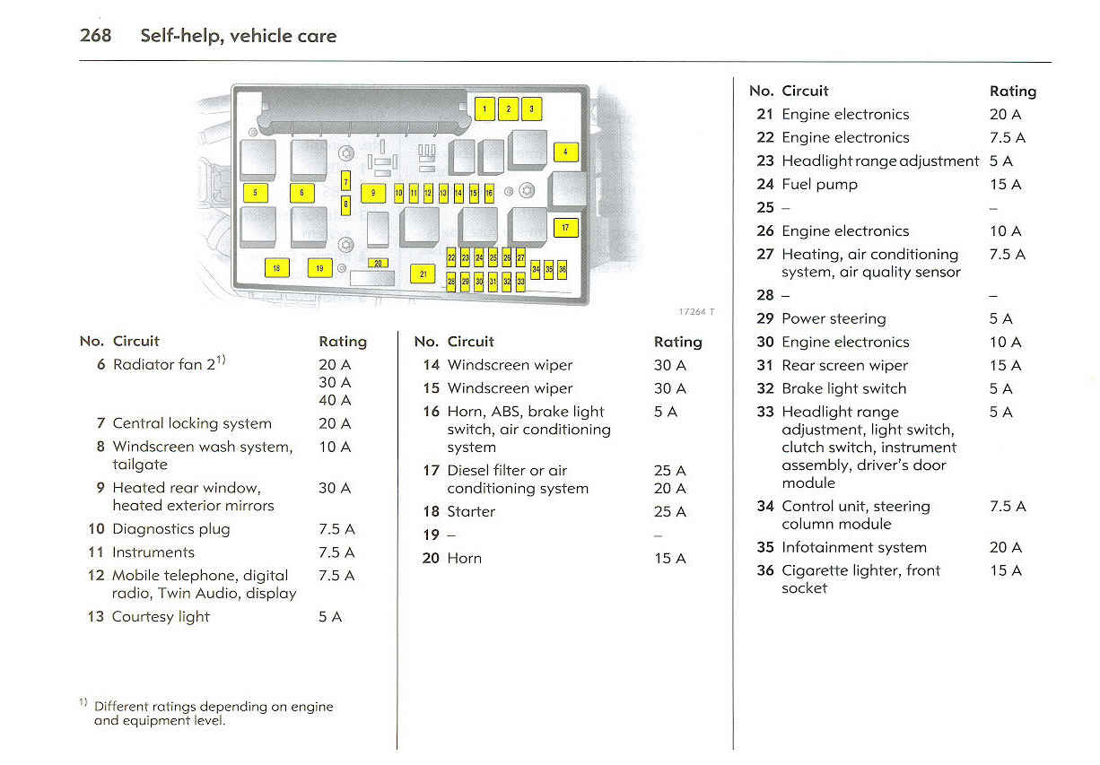 Zafira Fuse Box Layout - Example Wiring Diagram on