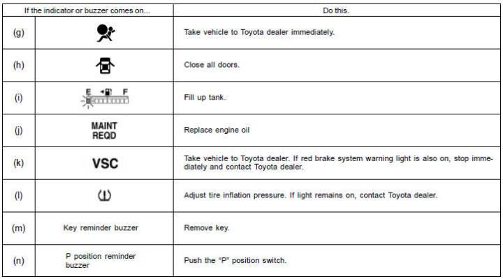 Toyota Forklift Dash Warning Lights Nissan Forklift Dashboard Symbols