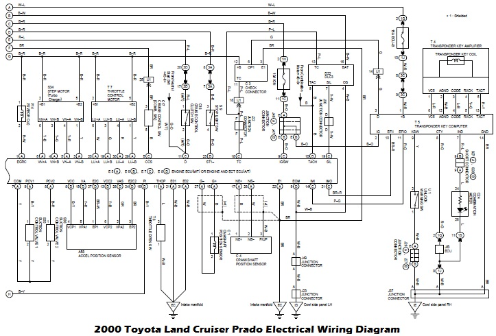 Renault Espace III Wiring Diagram and Electrical System