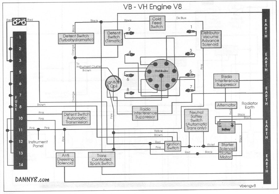 V8 Engine Wiring. Wiring. Wiring Diagrams Instructions