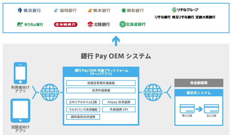 bank-pay-oem