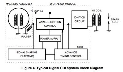 cdi circuit breaker rev limiter cut off switch yamaha rxz wiring manual wayering set yamaha 125z y125z
