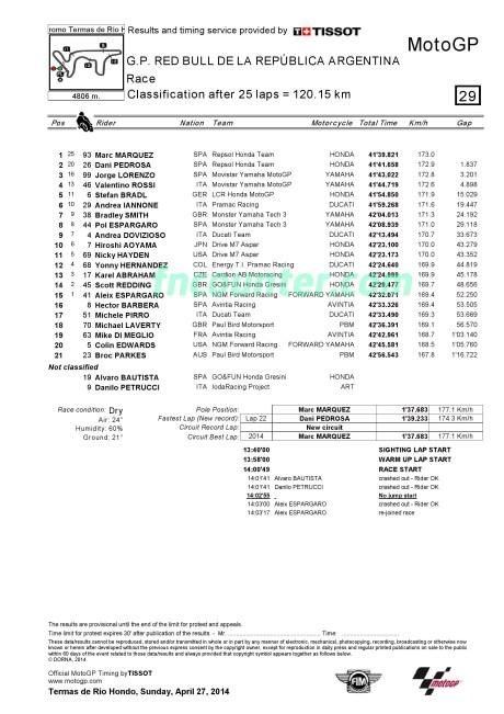 MotoGP Argentina, Race