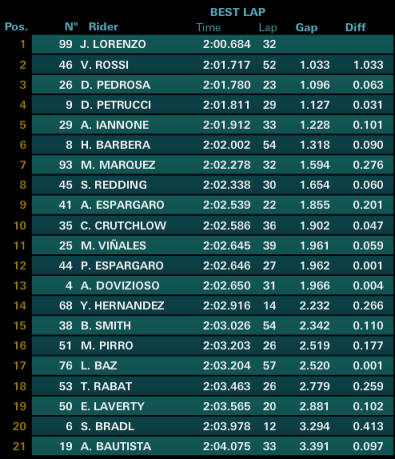 Pre Test Sepang Result 2016
