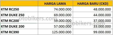 harga CKD KTM Indonesia