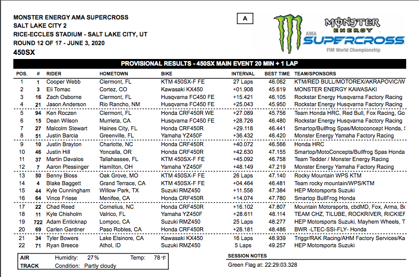 450 RESULTS