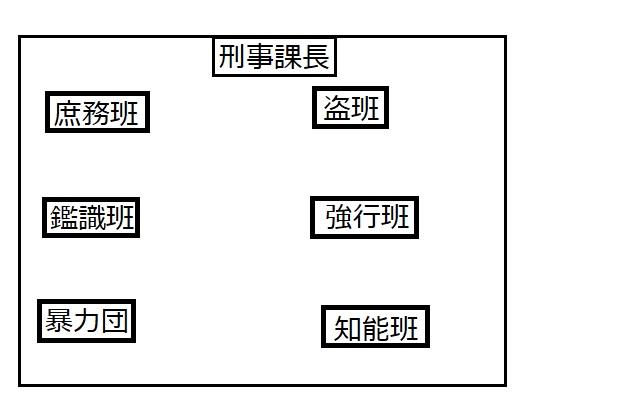 警察官の仕事(4)「刑事部・刑事課」