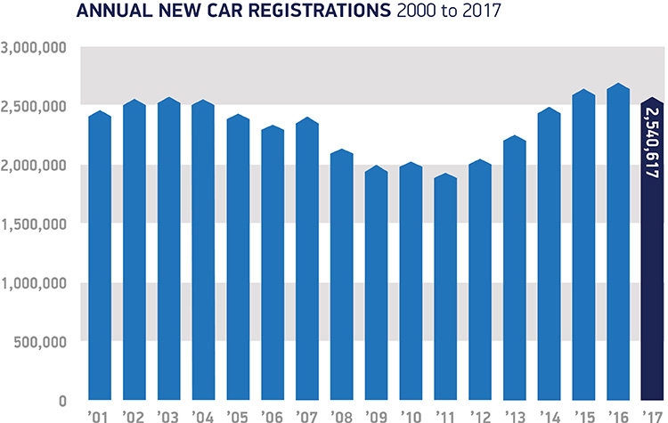 Annual registrations