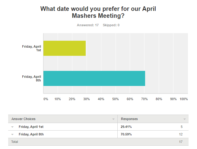 April2016SurveyResults