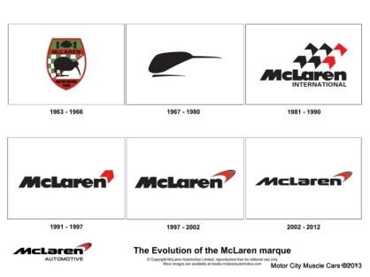 McLaren Logo History