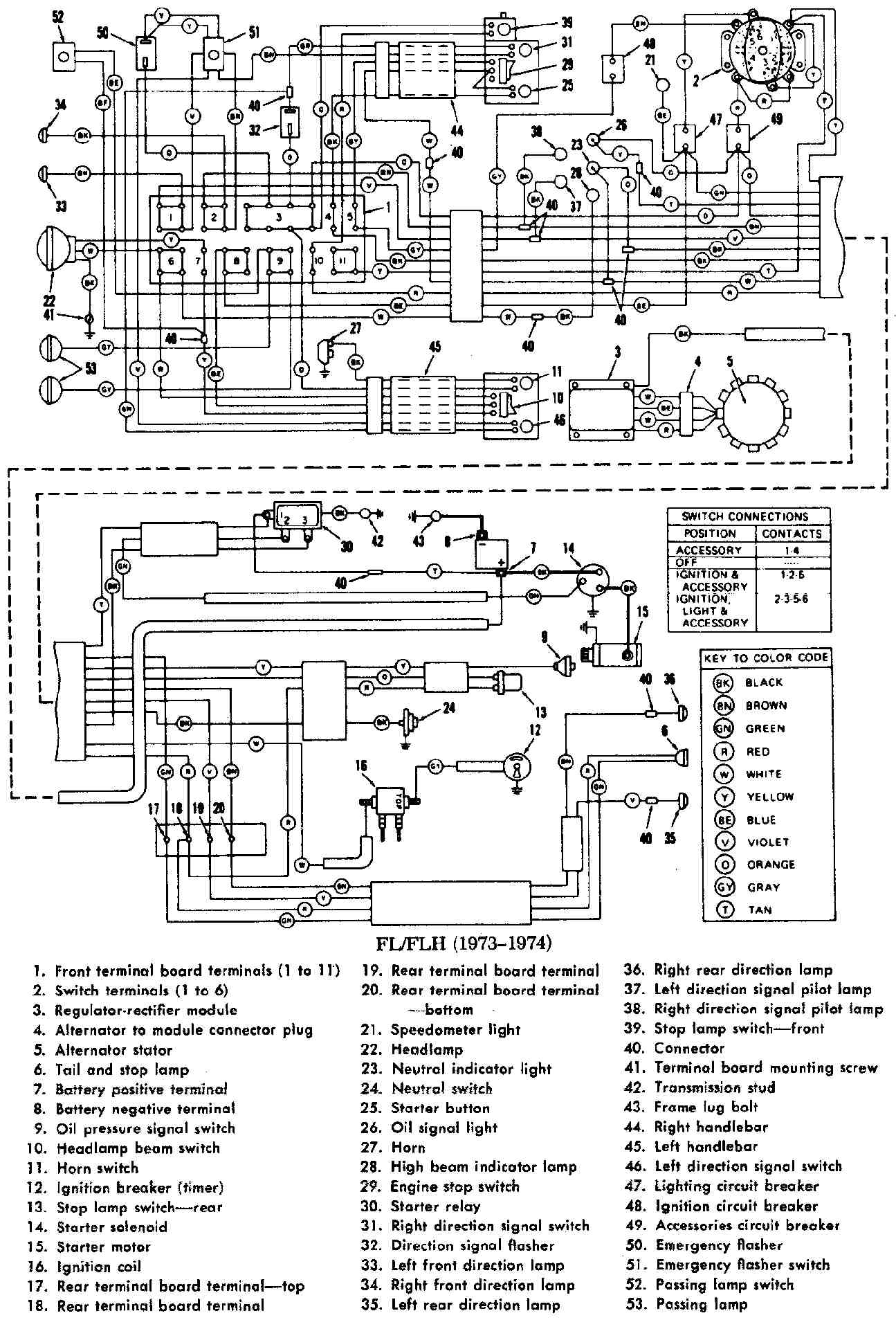 harley electra glide starter wiring trusted wiring diagram ford wiring diagrams flhtcui wiring diagram [ 1295 x 1907 Pixel ]