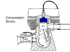 Compression  Stroke