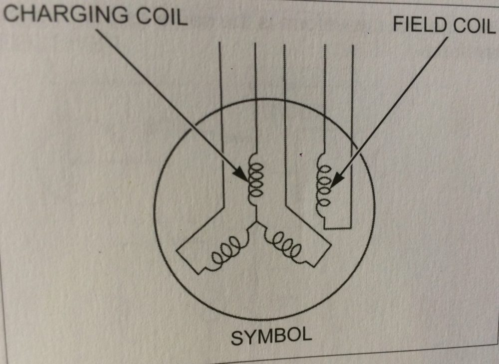 medium resolution of  stator and receives it s own separate voltage signal to help it become its own electro magnet a coil is simply an iron core with copper winding s