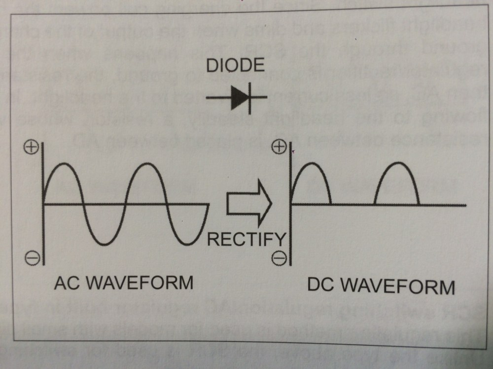 medium resolution of a diode in it s simplest form is considered to be a one way valve for electricity it allows voltage to pass through it but does not allow voltage to
