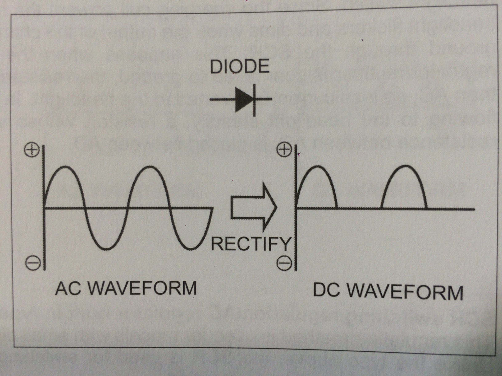 hight resolution of a diode in it s simplest form is considered to be a one way valve for electricity it allows voltage to pass through it but does not allow voltage to