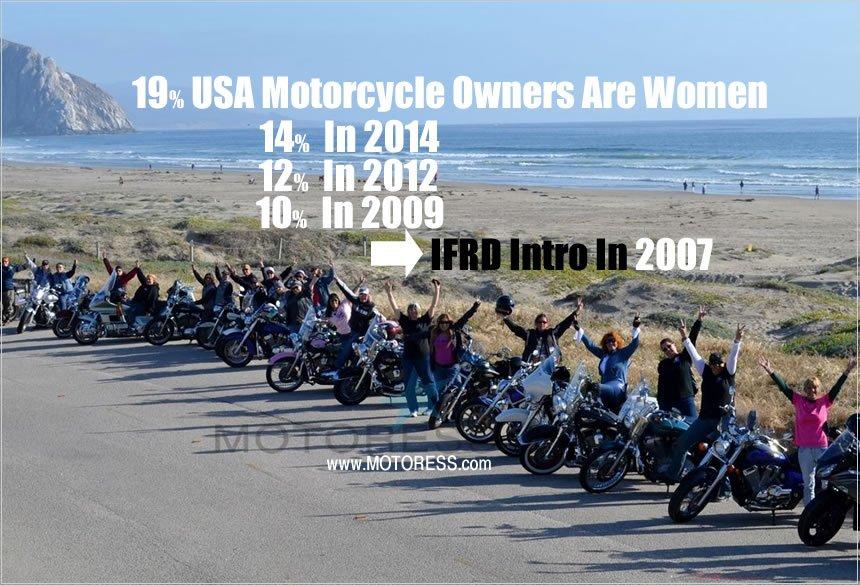 American Women Motorcycle Ownership - on MOTORESS