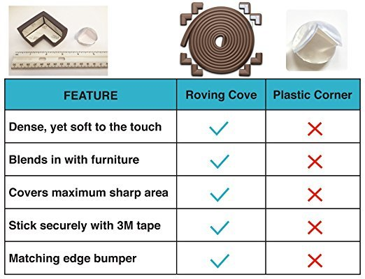 A comparison between Roving Cove foam rubber corner bumpers and plastic corner safety guards
