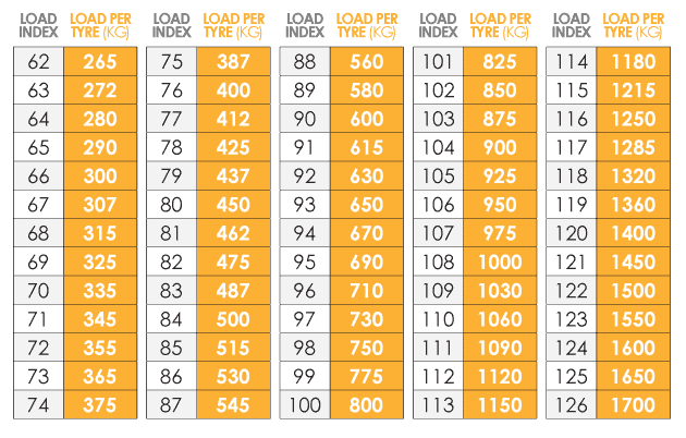Tyre Load Index