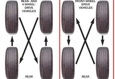 How to Rotate Tyres? 4 Tyre Rotation Methods Explained