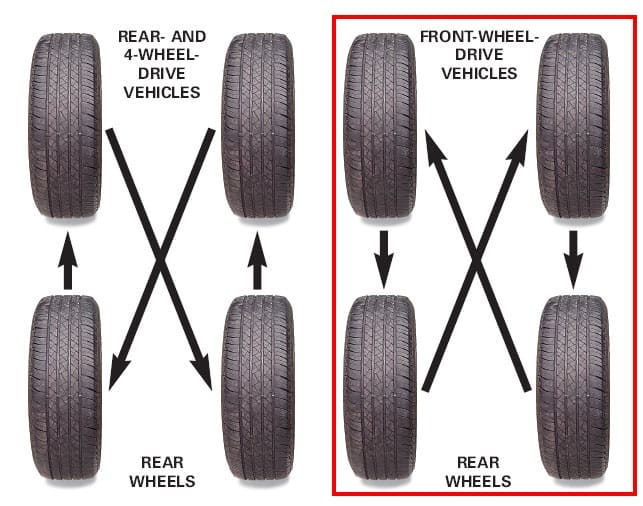 Four Wheel Tyre Rotation Method