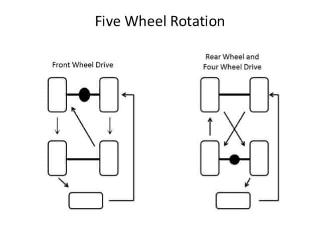Five Wheel Rotation Method