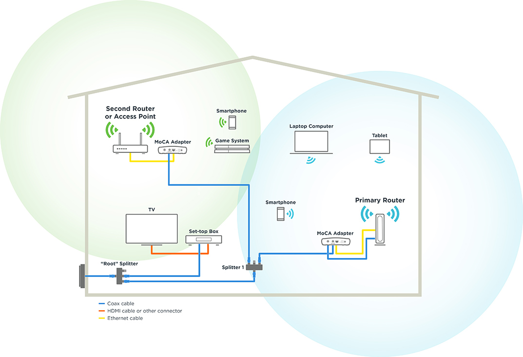 internet cable wiring diagram web portal architecture using moca with a wifi router motorola network connection