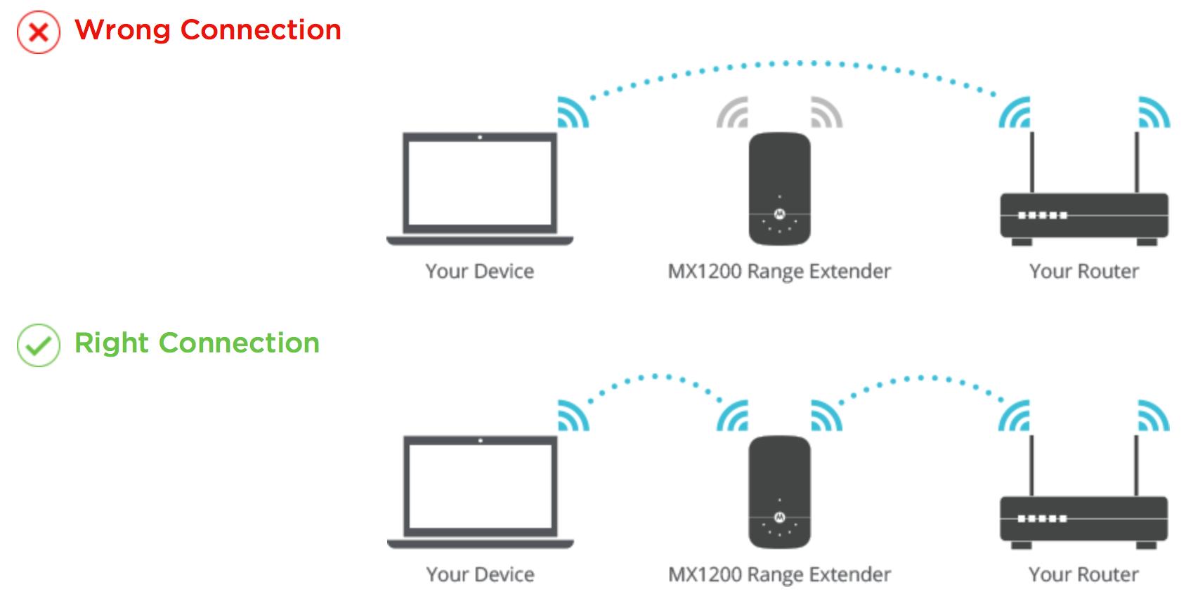 Mx Wifi Range Extender Setup Amp Install Motorola Mentor