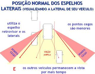 pontocego01 Dica: Espelho Retrovisor e Os Pontos Cegos...