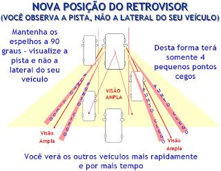 pontocego02 Dica: Espelho Retrovisor e Os Pontos Cegos...