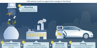 SEAT generates biomethane from waste