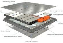 Composants clés du système de batterie de Volkswagen
