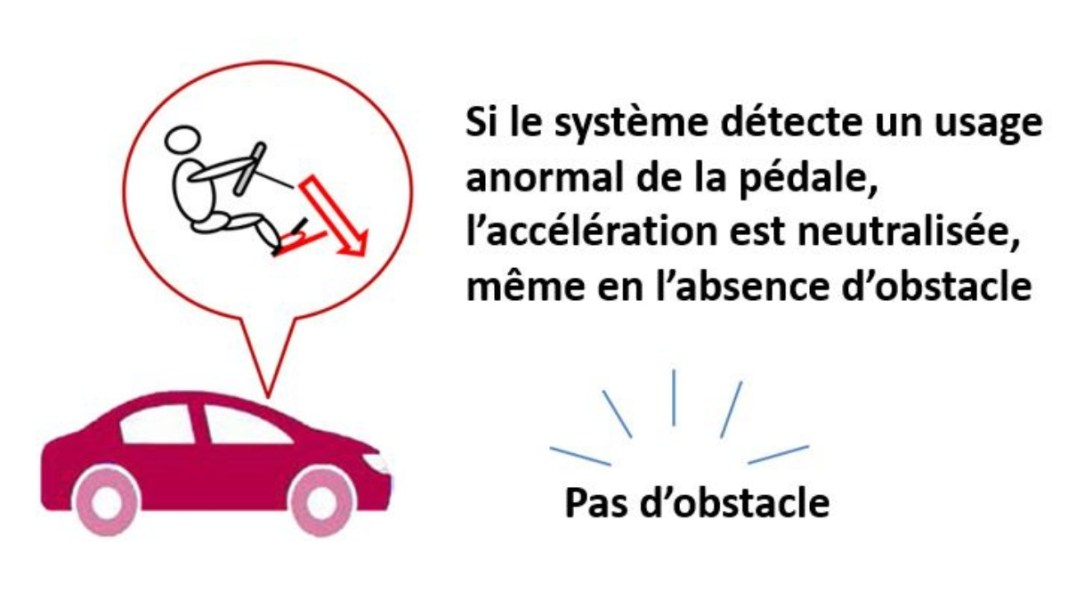 Toyota - fonction de détection et de neutralisation des accélérations anormales