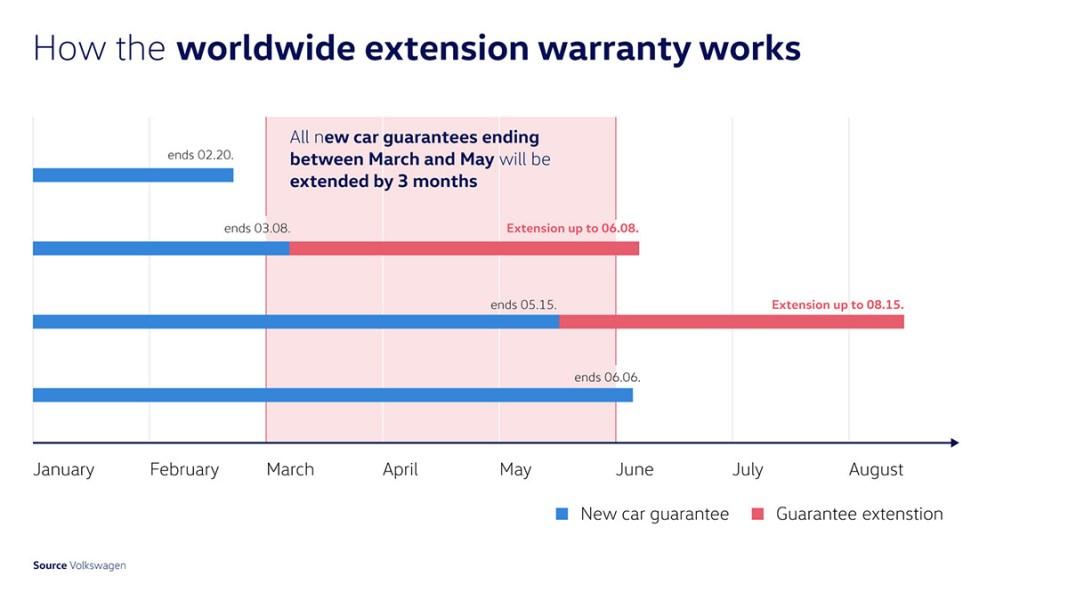 Volkswagen prolonge de trois mois les périodes de garantie dans le monde