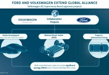 alliance mondiale Volkswagen-Ford