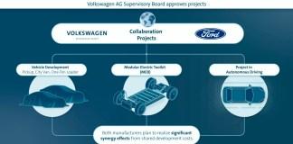 alliance mondiale Volkswagen-Ford
