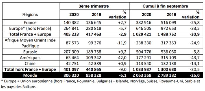 Groupe Renault - TOTAL DES VENTES DU GROUPE VP+VU PAR REGION