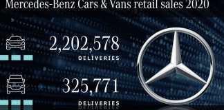Mercedes-Benz Cars triple ses ventes mondiales de véhicules hybrides et électriques en 2020