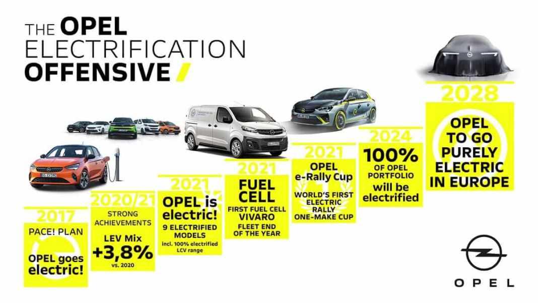 Opel va passer au 100% électrique, entrer sur le marché chinois et lancer la Manta-e