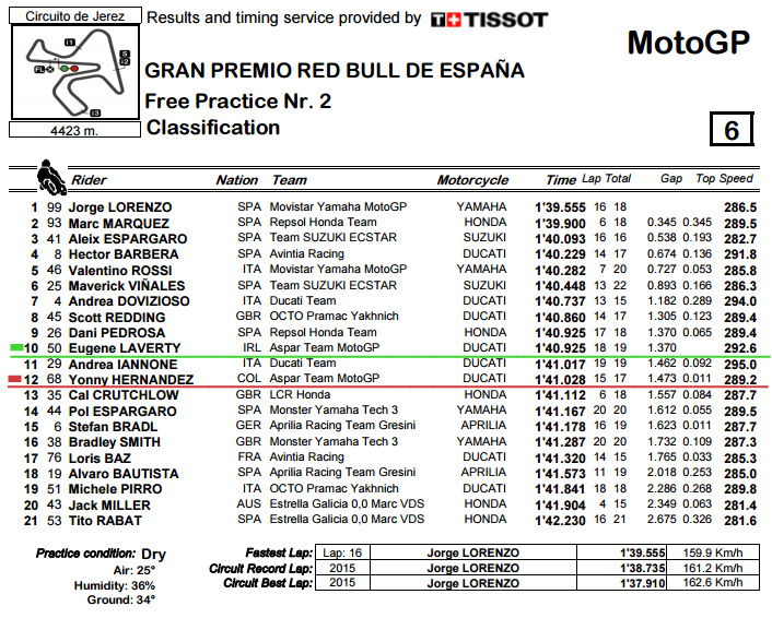 R_Practice CLASSIFICATION -  ESP FP2.bmp