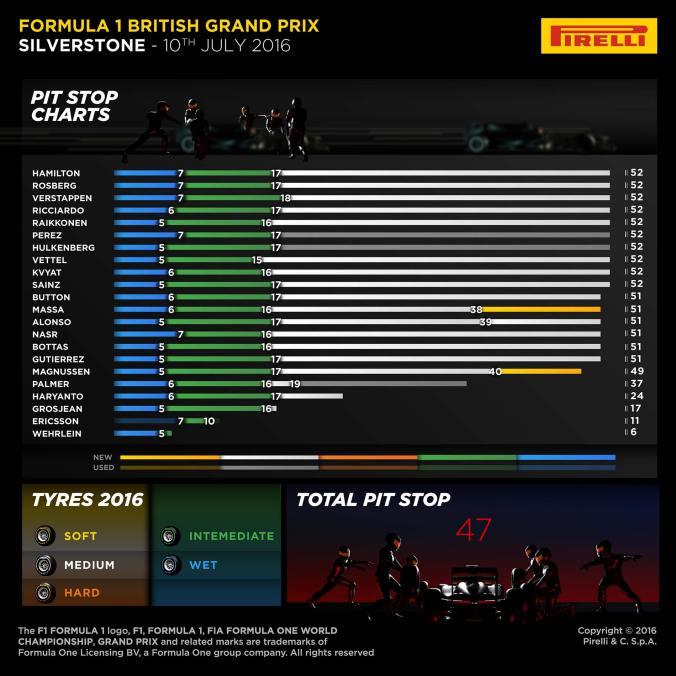 10 British GP Laps