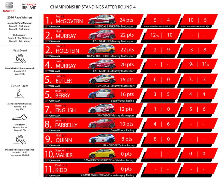 Championship_Standings_after_Rnd4