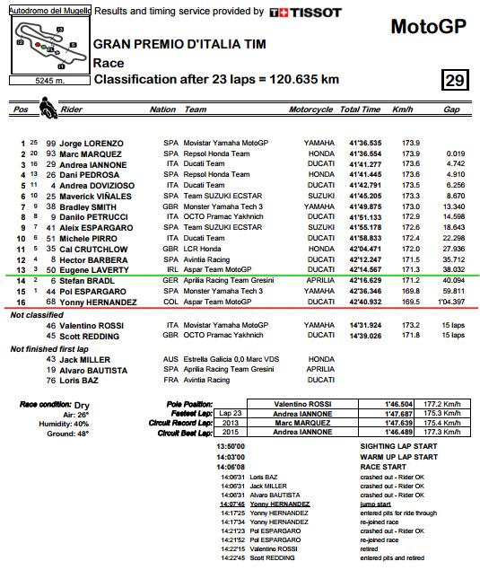 Classification.pdf - ItalianGP Race.bmp