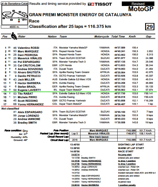 Classification CatalanGP.bmp