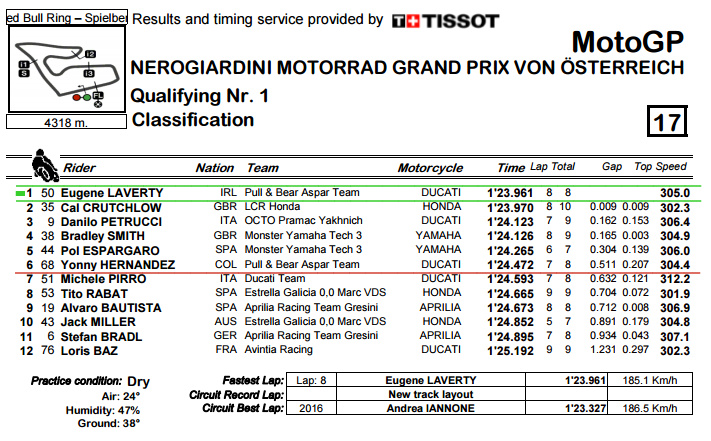 Classification.pdf AustrianGP Quali.bmp