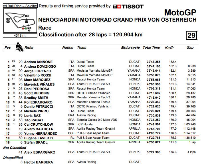 Classification.pdf - AustrianGP Race.bmp