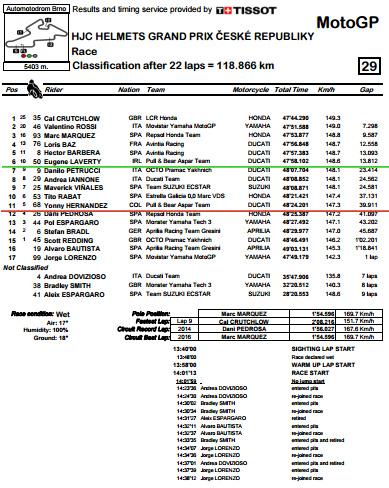 Classification.pdf - CzechGP Race.bmp