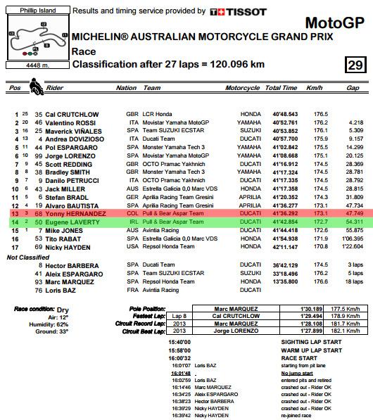 classification-pdf-australiangp-race-bmp