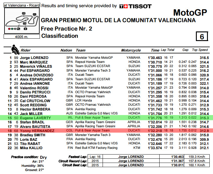 classification-pdf-valencia-gp-fp2-bmp