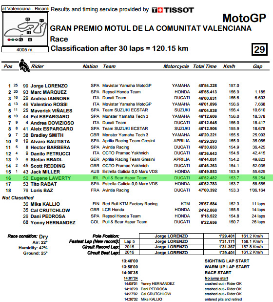 classification-pdf-valenciagp-race-bmp